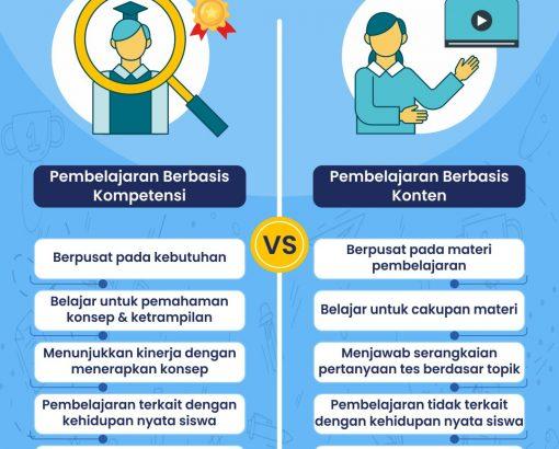 Perbedaan Pembelajaran Berbasis Kompetensi dengan Konten